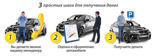 Этапы совершения сделки по выкупу автомобиля